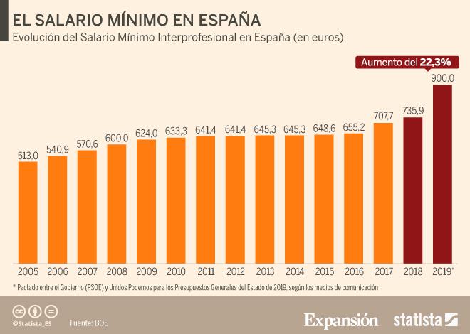 Impacto de la subida del salario mínimo interprofesional a 900euros